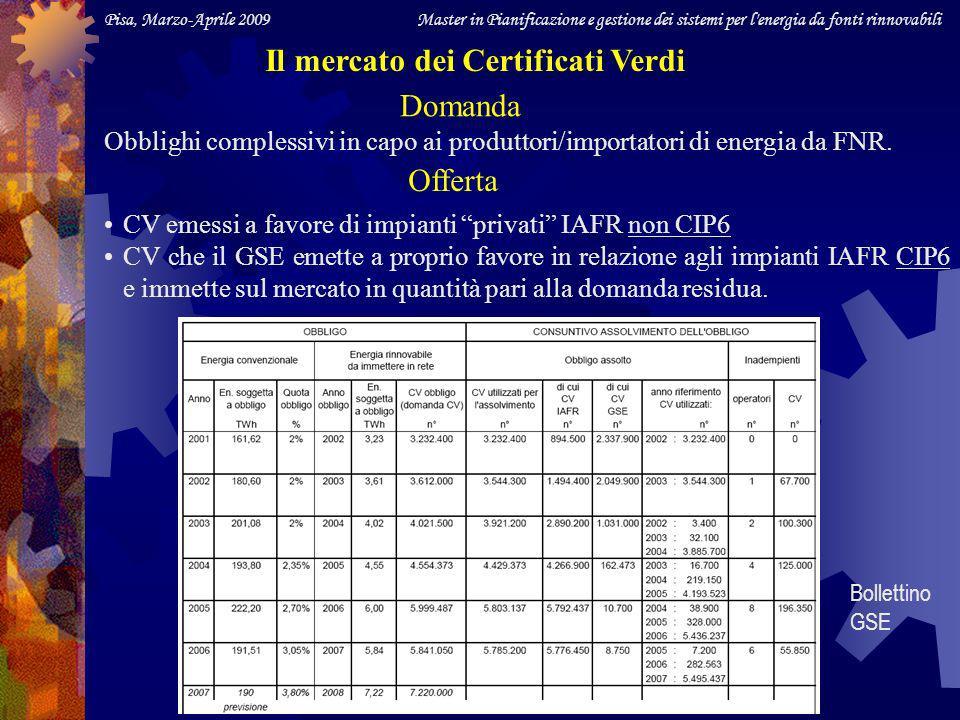 Pisa, Marzo-Aprile 2009 Master in Pianificazione e gestione dei sistemi per l energia da fonti rinnovabili Il mercato dei Certificati Verdi Domanda Obblighi complessivi in capo ai produttori/importatori di energia da FNR.