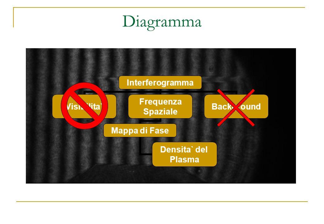 Interferogramma Visibilita` Frequenza Spaziale Mappa di Fase Densita` del Plasma Background Diagramma