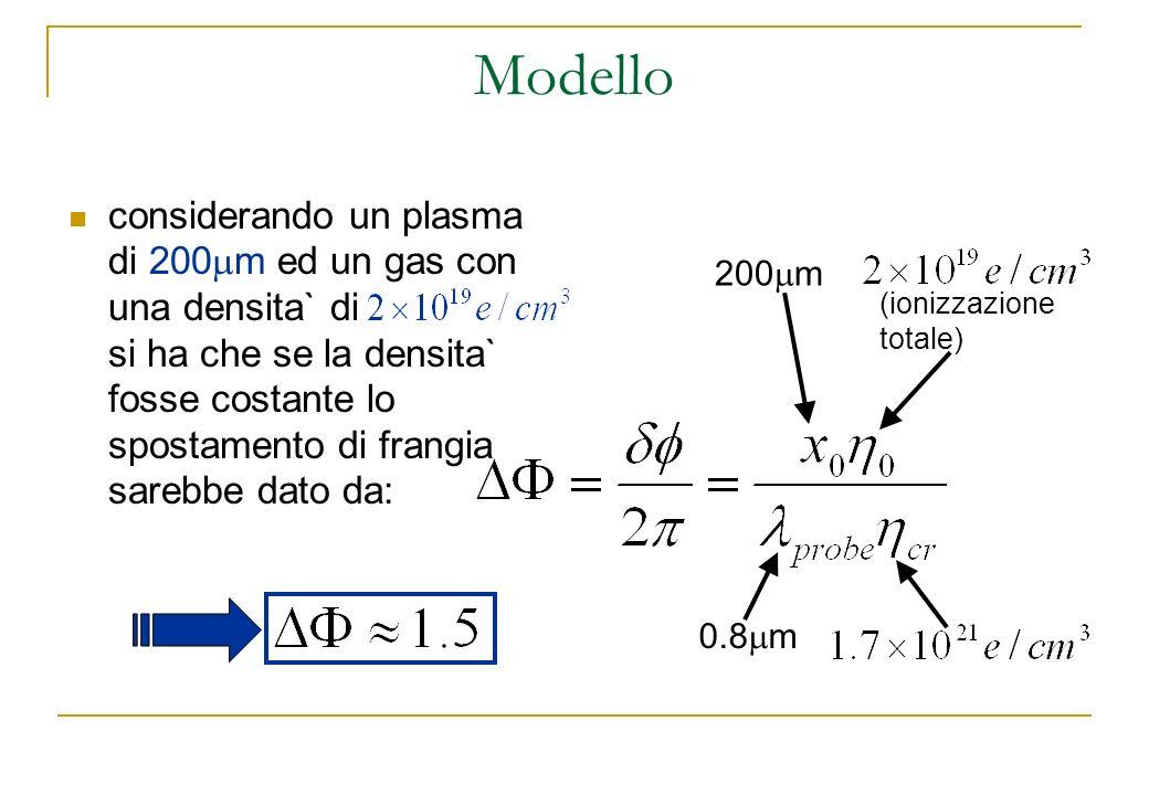 Modello considerando un plasma di 200 m ed un gas con una densita` di si ha che se la densita` fosse costante lo spostamento di frangia sarebbe dato d