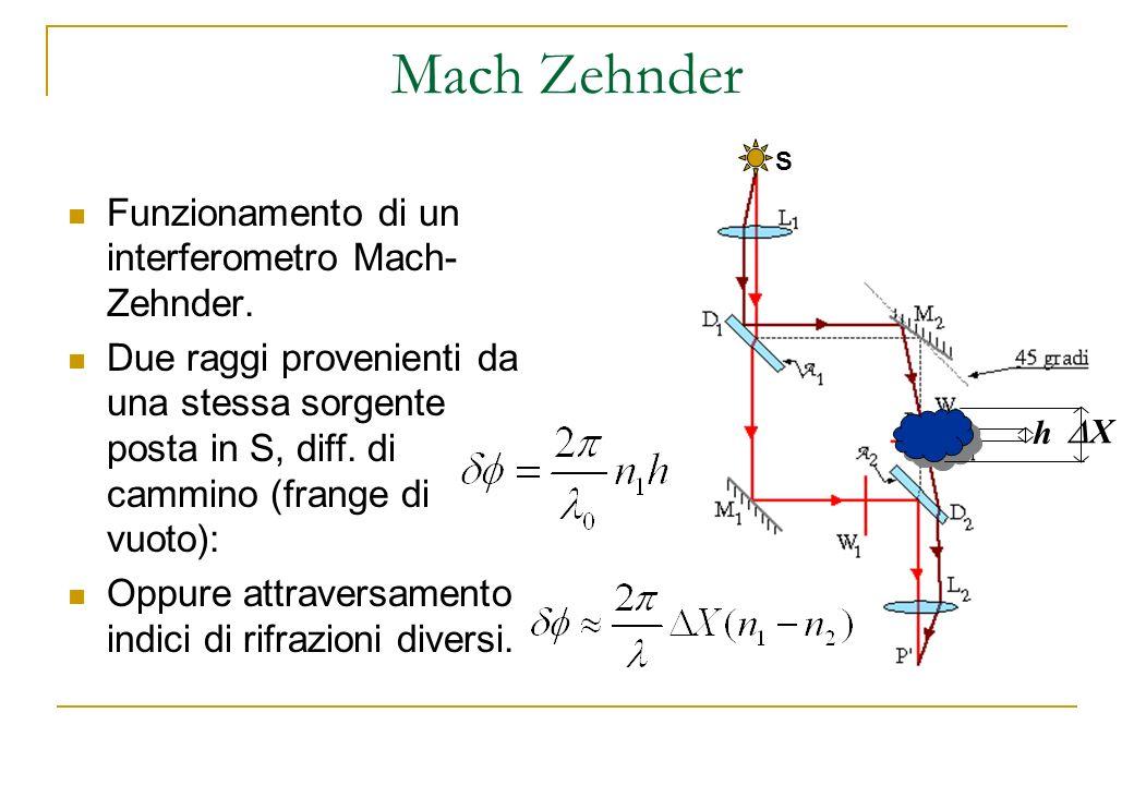 S h Mach Zehnder Funzionamento di un interferometro Mach- Zehnder. Due raggi provenienti da una stessa sorgente posta in S, diff. di cammino (frange d