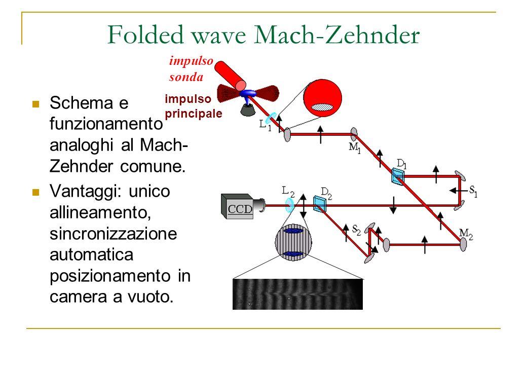 Folded wave Mach-Zehnder Schema e funzionamento analoghi al Mach- Zehnder comune. Vantaggi: unico allineamento, sincronizzazione automatica posizionam