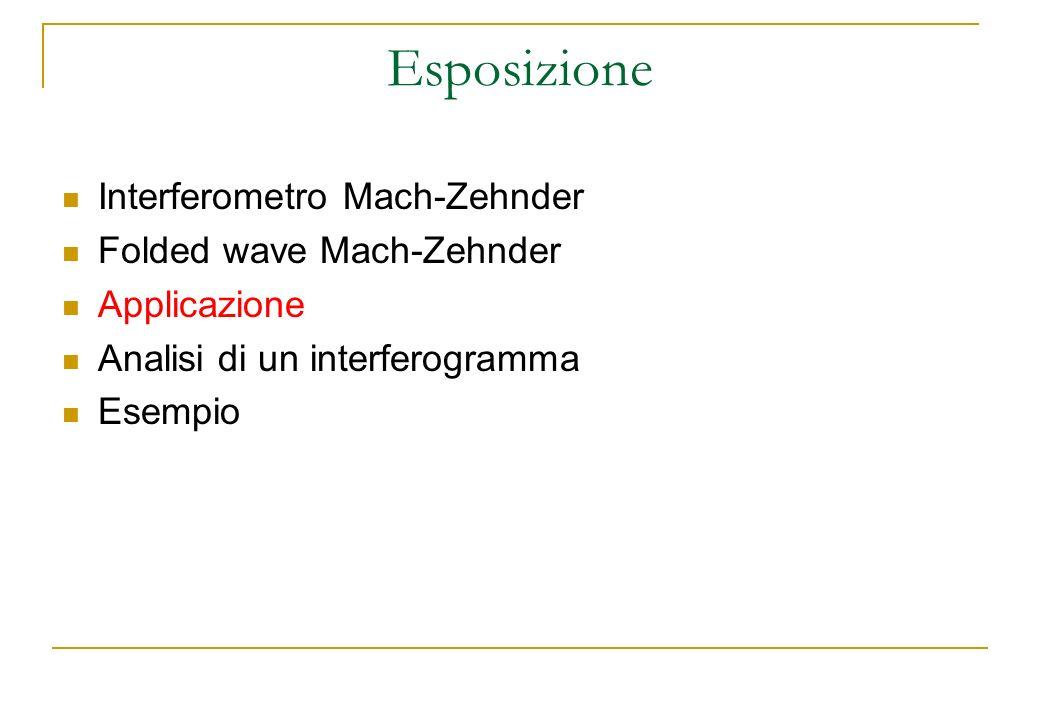 Esposizione Interferometro Mach-Zehnder Folded wave Mach-Zehnder Applicazione Analisi di un interferogramma Esempio