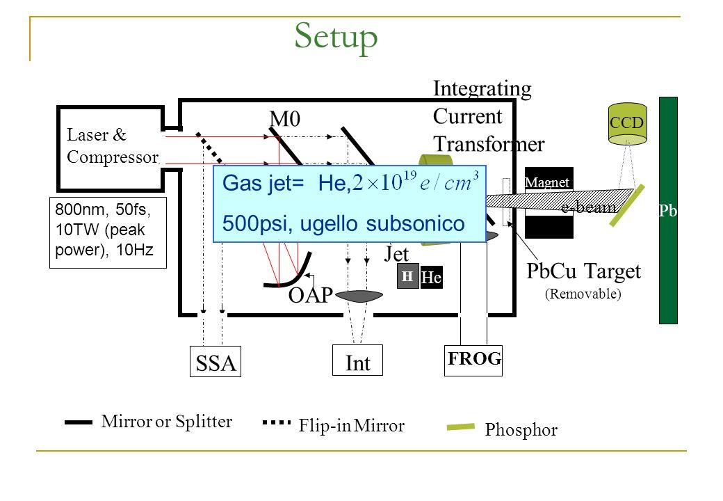 Setup CCD Integrating Current Transformer SSA Int OAP Jet Magnet Mirror or Splitter Flip-in Mirror Phosphor M0 Laser & Compressor H Pb FROG He PbCu Ta