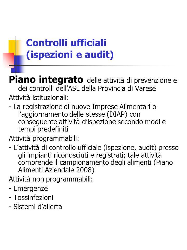 Controlli ufficiali (ispezioni e audit) Piano integrato delle attività di prevenzione e dei controlli dellASL della Provincia di Varese Attività istit