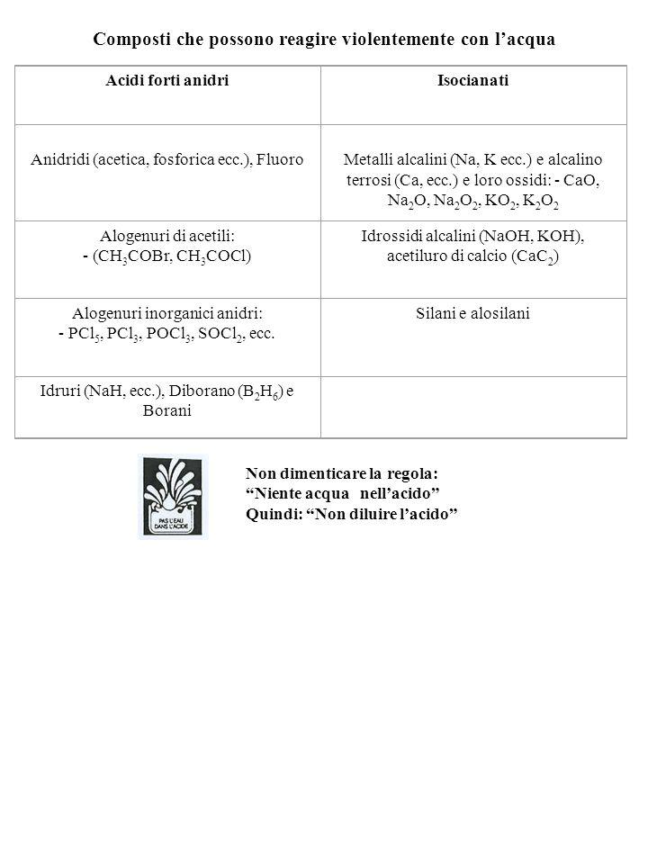 Composti che possono reagire violentemente con lacqua Acidi forti anidriIsocianati Anidridi (acetica, fosforica ecc.), Fluoro Metalli alcalini (Na, K