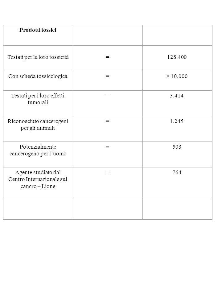 Prodotti tossici Testati per la loro tossicità = 128.400 Con scheda tossicologica=> 10.000 Testati per i loro effetti tumorali =3.414 Riconosciuto can