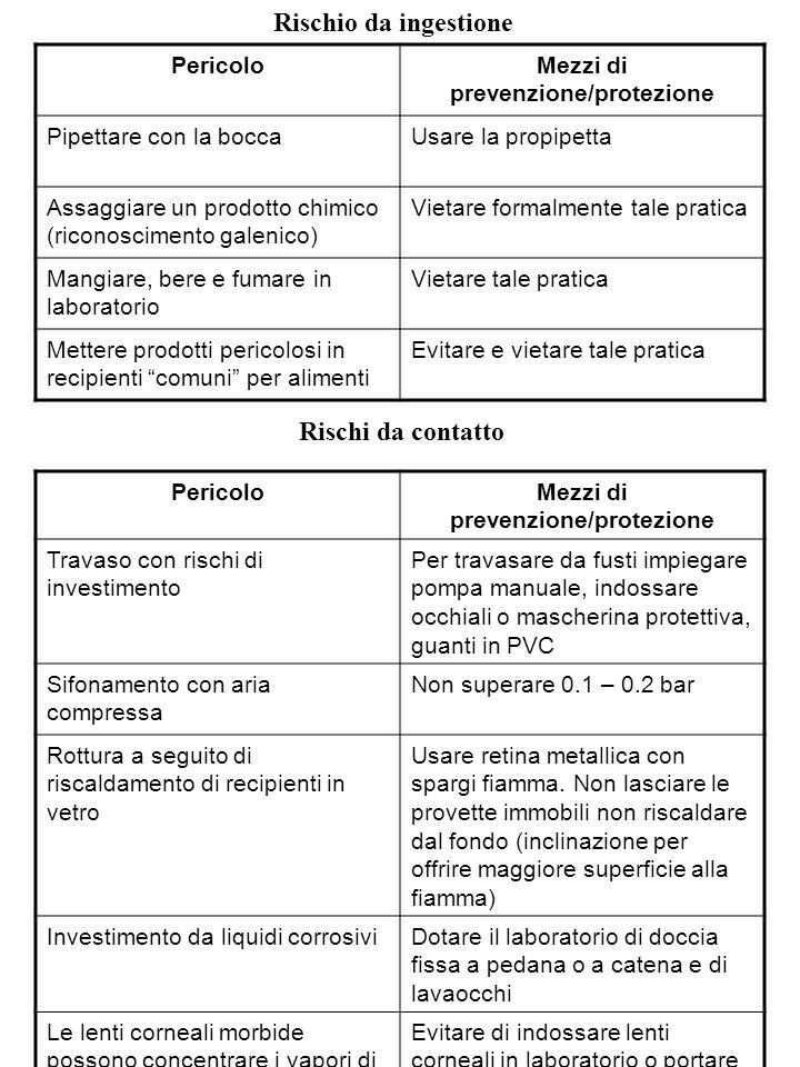 Rischio da ingestione PericoloMezzi di prevenzione/protezione Pipettare con la boccaUsare la propipetta Assaggiare un prodotto chimico (riconoscimento