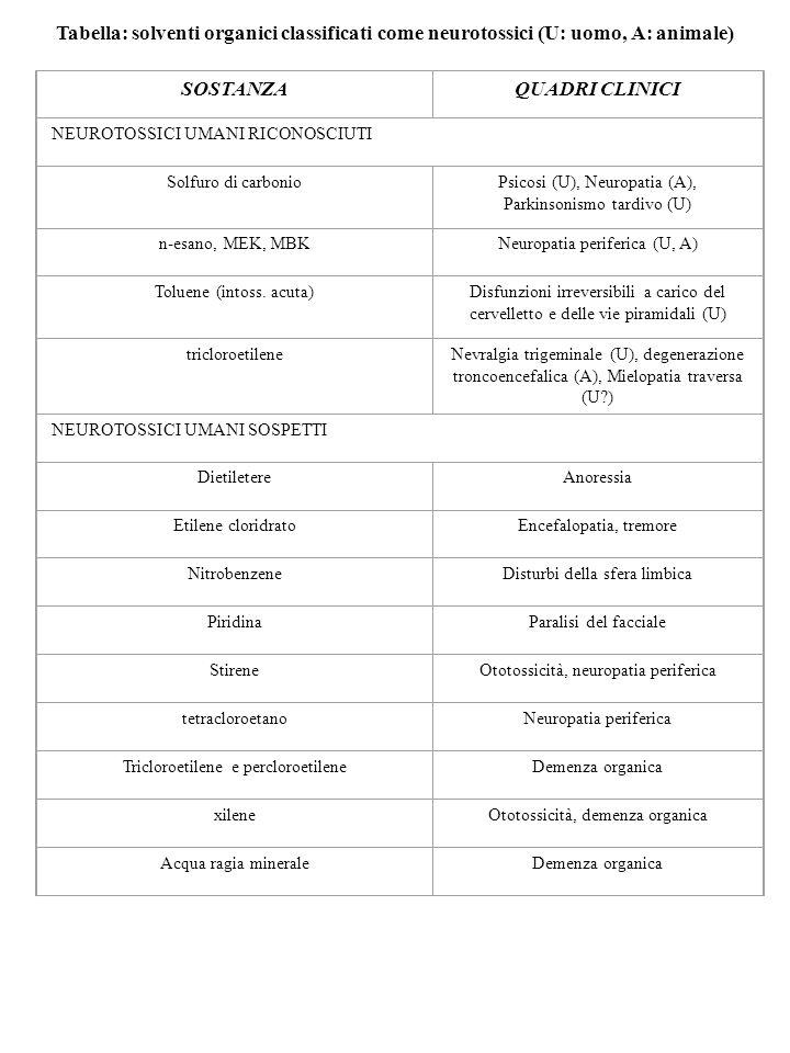 Tabella: solventi organici classificati come neurotossici (U: uomo, A: animale) SOSTANZAQUADRI CLINICI NEUROTOSSICI UMANI RICONOSCIUTI Solfuro di carb