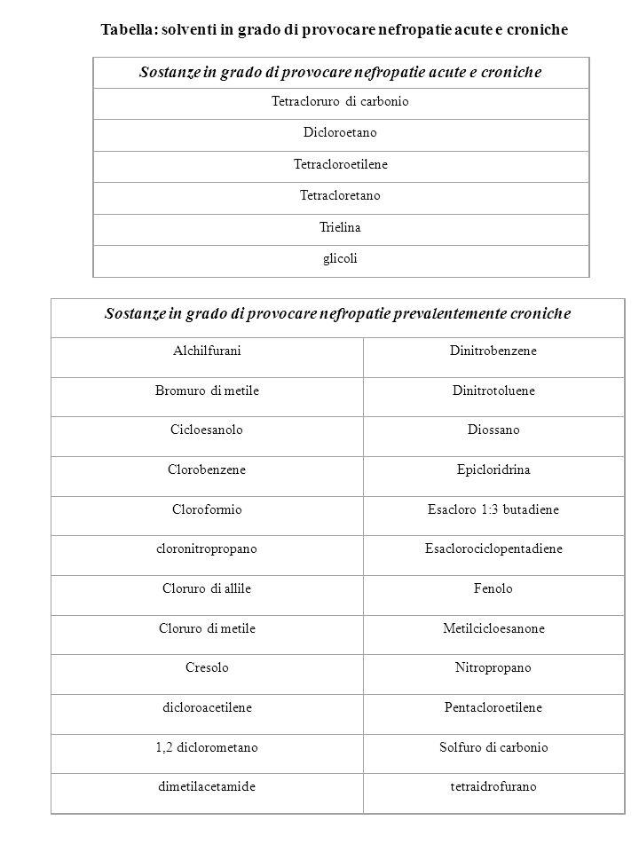 Tabella: solventi in grado di provocare nefropatie acute e croniche Sostanze in grado di provocare nefropatie acute e croniche Tetracloruro di carboni