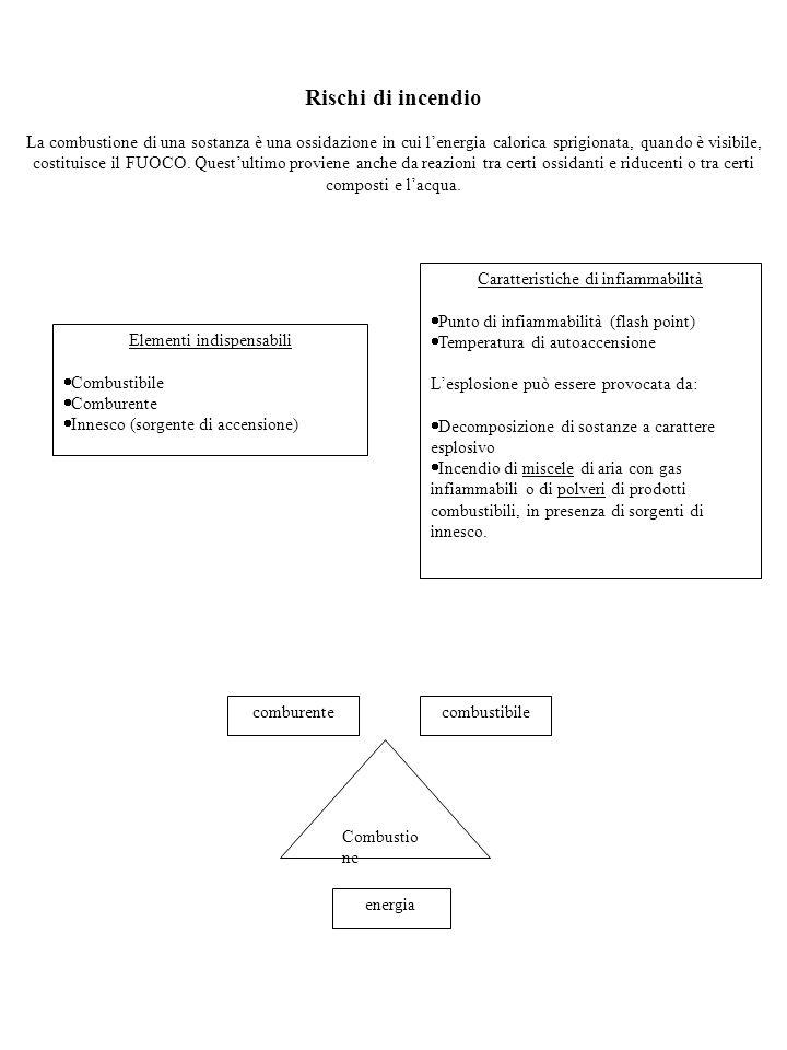 Tabella: solventi organici classificati come neurotossici (U: uomo, A: animale) SOSTANZAQUADRI CLINICI NEUROTOSSICI UMANI RICONOSCIUTI Solfuro di carbonioPsicosi (U), Neuropatia (A), Parkinsonismo tardivo (U) n-esano, MEK, MBKNeuropatia periferica (U, A) Toluene (intoss.