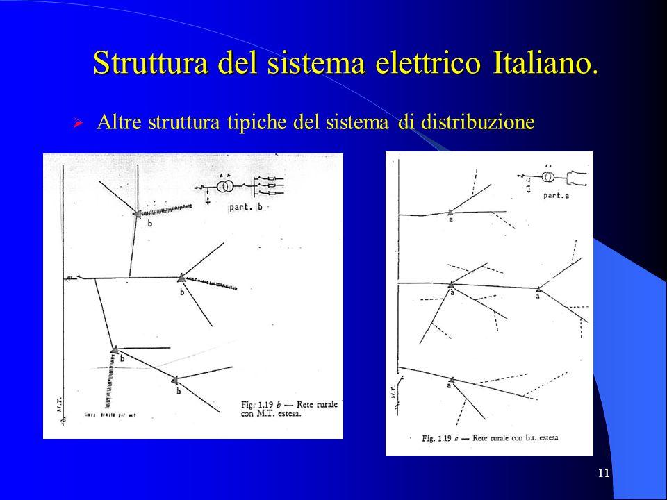 11 Struttura del sistema elettrico Italiano. Altre struttura tipiche del sistema di distribuzione