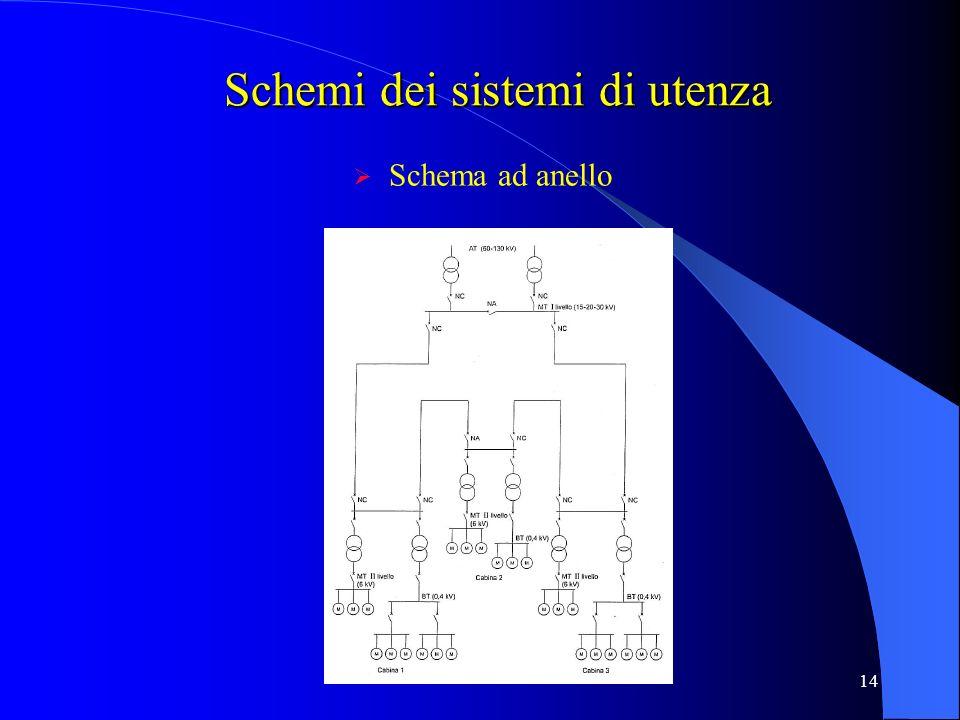 14 Schema ad anello Schemi dei sistemi di utenza