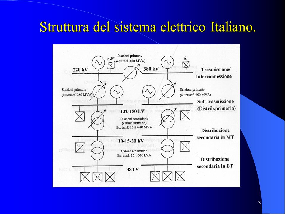 3 Struttura tipica del sistema di distribuzione primaria 1) Stazioni di alimentazione 2) Cabine primarie 3) Arterie 4) Linea a petalo 5) Linea radiale (o in antenna)