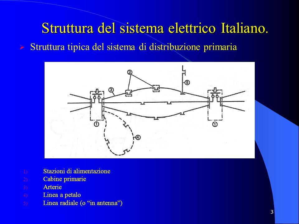 3 Struttura tipica del sistema di distribuzione primaria 1) Stazioni di alimentazione 2) Cabine primarie 3) Arterie 4) Linea a petalo 5) Linea radiale