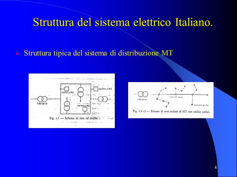 4 Struttura del sistema elettrico Italiano. Struttura tipica del sistema di distribuzione MT