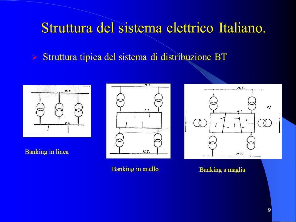 9 Struttura del sistema elettrico Italiano. Struttura tipica del sistema di distribuzione BT Banking in linea Banking in anello Banking a maglia