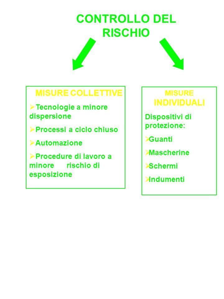 CONTROLLO DEL RISCHIO MISURE COLLETTIVE Tecnologie a minore dispersione Processi a ciclo chiuso Automazione Procedure di lavoro a minore rischio di es