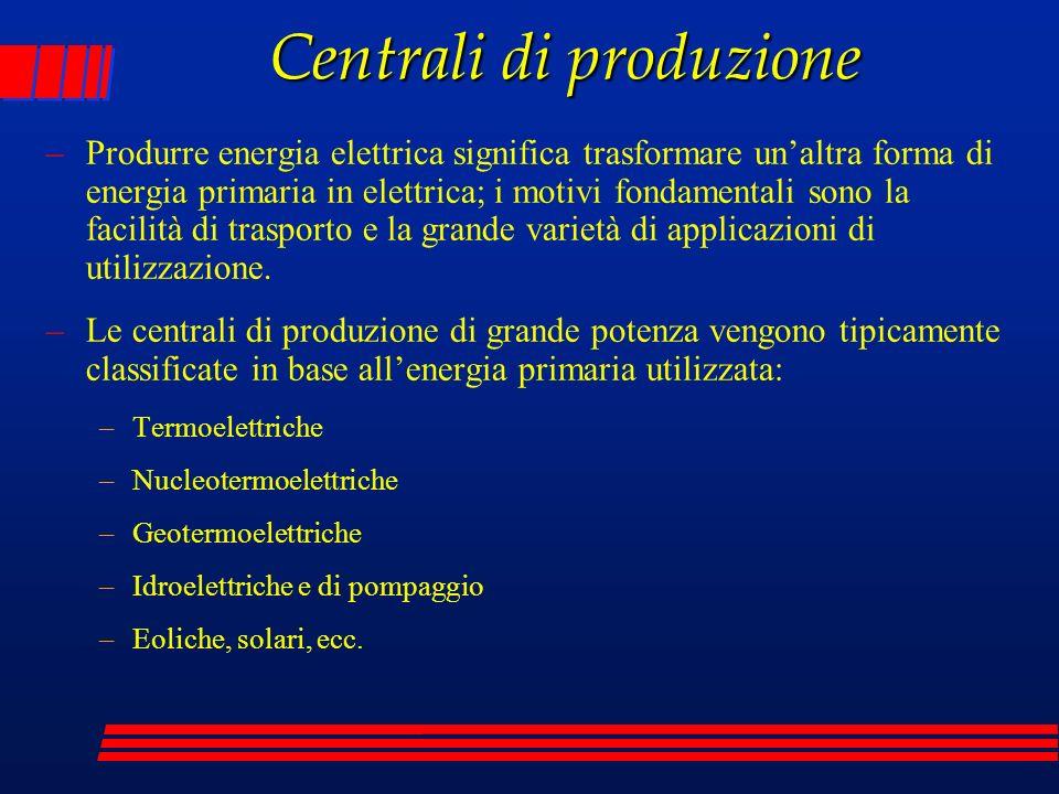 Produzione italiana (2004) -Termoelettrica -Idroelettrica -Geotermo -Eolico e fotovoltaico -Totale installato disponibile media -61.531 -21.072 - 681 - 1.139 -84.424 -38.400 -13.550 - 550 - 250 -52.750