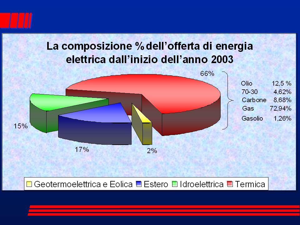 Centrali a ciclo combinato e/o cogenerativo –La caldaia può essere a recupero puro oppure può esservi bruciato, a seconda delle esigenze, anche altro combustibile.