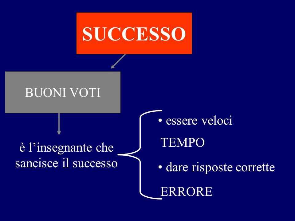 BUONI VOTI SUCCESSO è linsegnante che sancisce il successo essere veloci dare risposte corrette TEMPO ERRORE