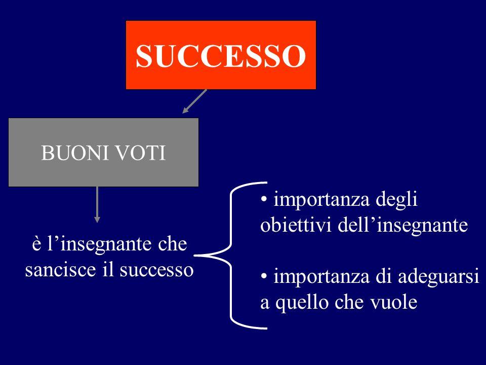 BUONI VOTI SUCCESSO è linsegnante che sancisce il successo importanza degli obiettivi dellinsegnante importanza di adeguarsi a quello che vuole