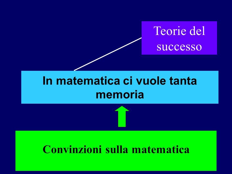In matematica ci vuole tanta memoria Convinzioni sulla matematica Teorie del successo