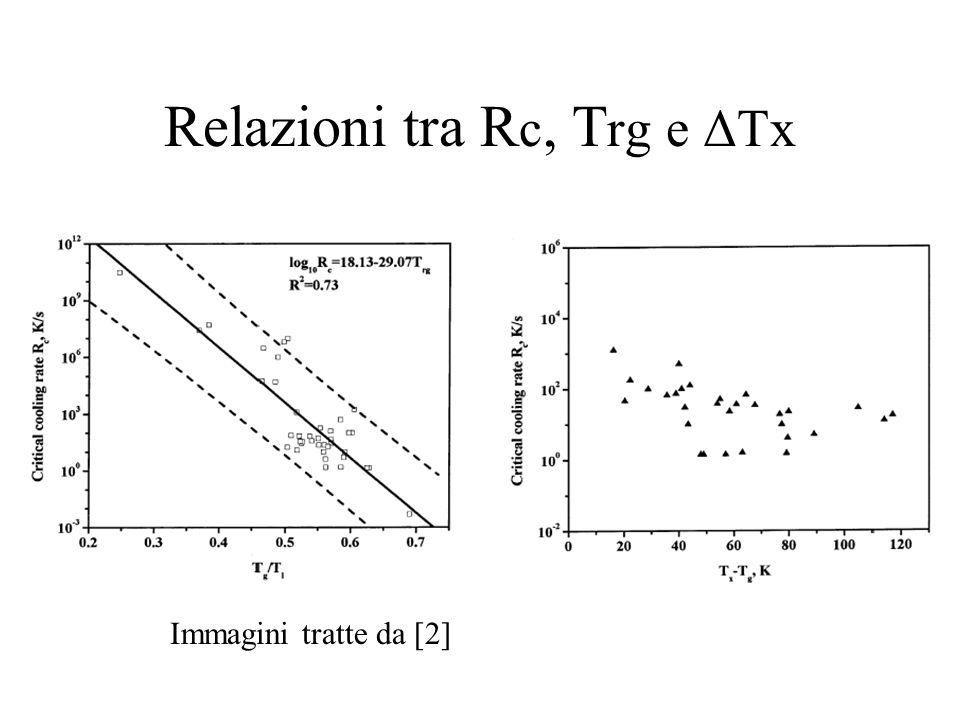 Relazioni tra R c, T rg e ΔTx Immagini tratte da [2]