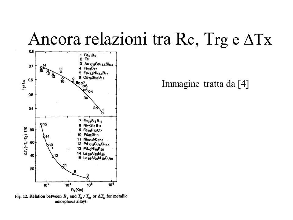 Ancora relazioni tra R c, T rg e ΔTx Immagine tratta da [4]