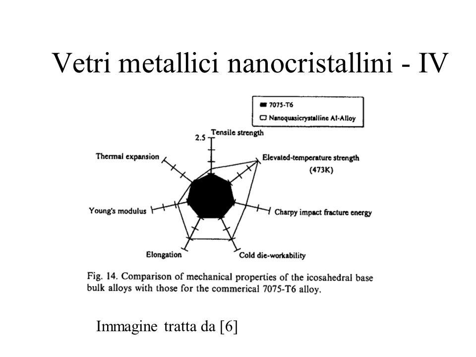 Vetri metallici nanocristallini - IV Immagine tratta da [6]