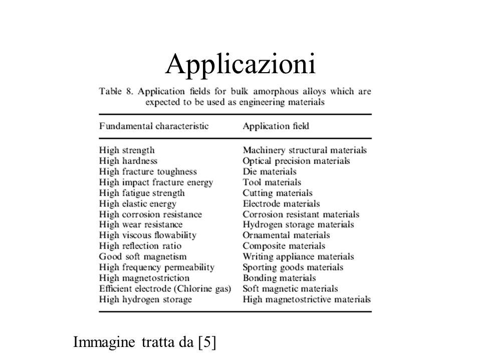 Applicazioni Immagine tratta da [5]