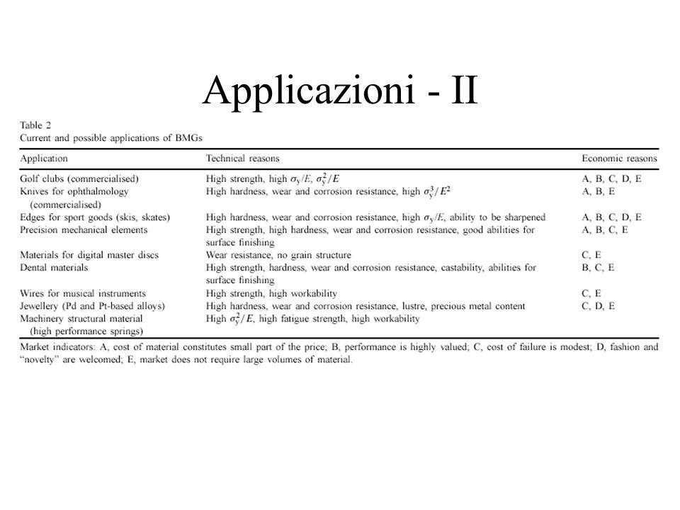 Applicazioni - II