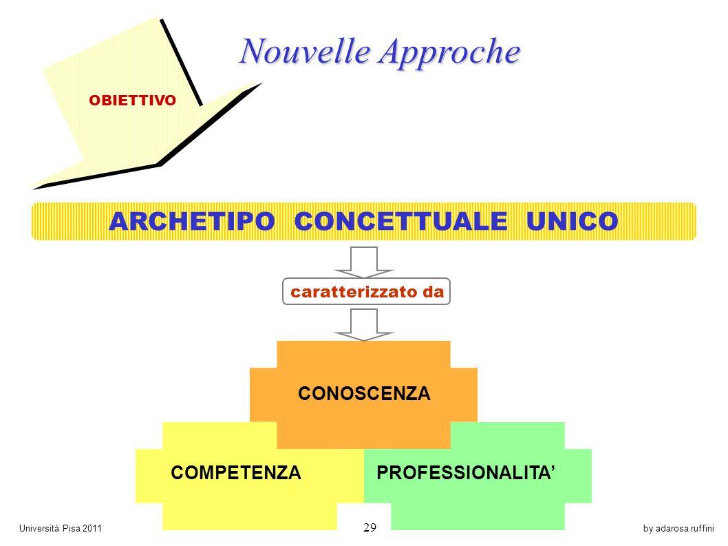 by adarosa ruffiniUniversità Pisa 2011 29 PROFESSIONALITA COMPETENZA CONOSCENZA OBIETTIVO ARCHETIPO CONCETTUALE UNICO caratterizzato da Nouvelle Approche Nouvelle Approche