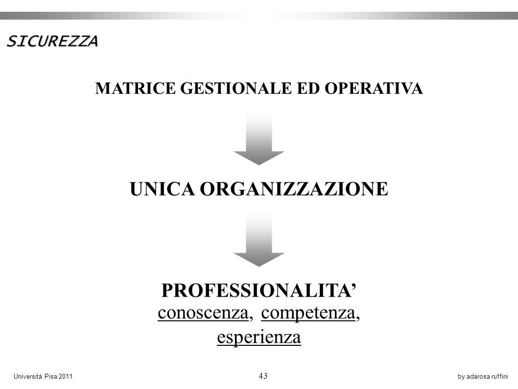 by adarosa ruffiniUniversità Pisa 2011 43 SICUREZZA MATRICE GESTIONALE ED OPERATIVA UNICA ORGANIZZAZIONE PROFESSIONALITA conoscenza, competenza, esperienza