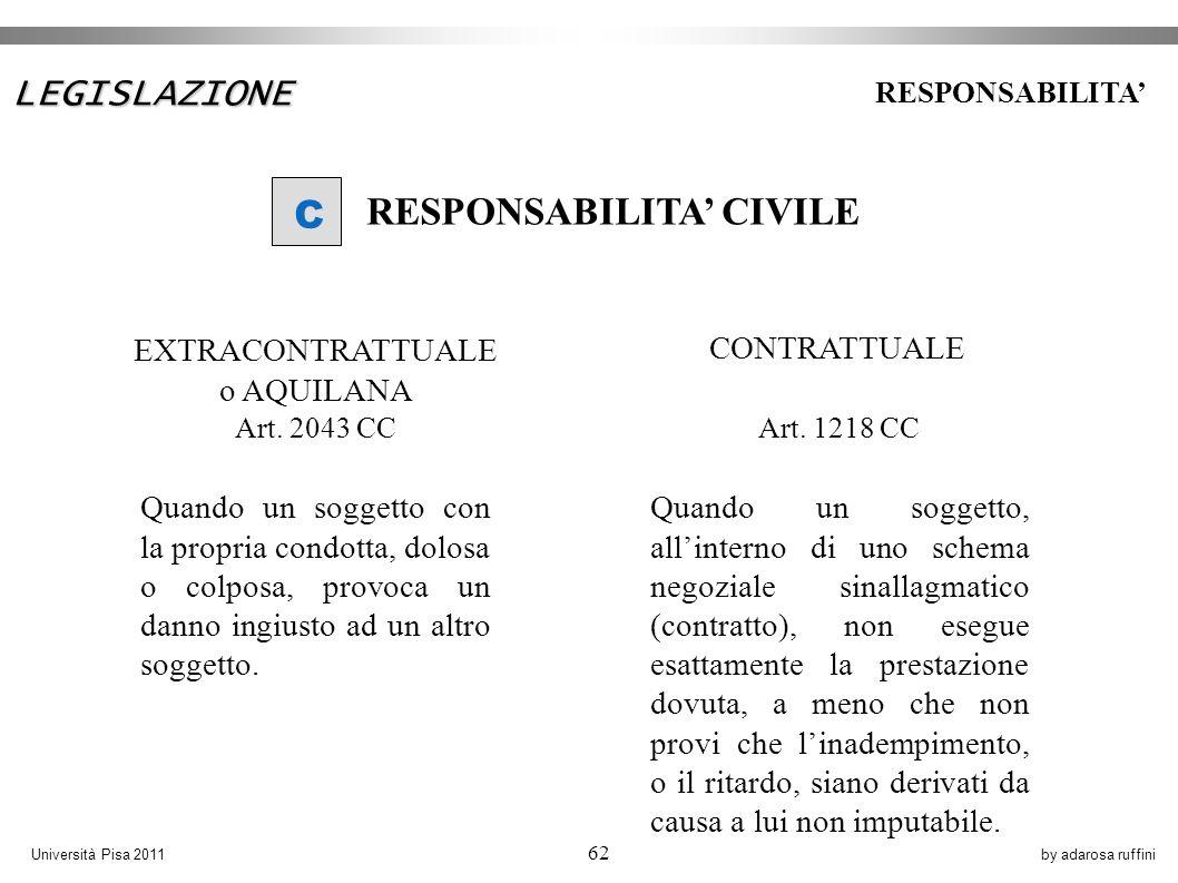 by adarosa ruffiniUniversità Pisa 2011 62 Quando un soggetto con la propria condotta, dolosa o colposa, provoca un danno ingiusto ad un altro soggetto.