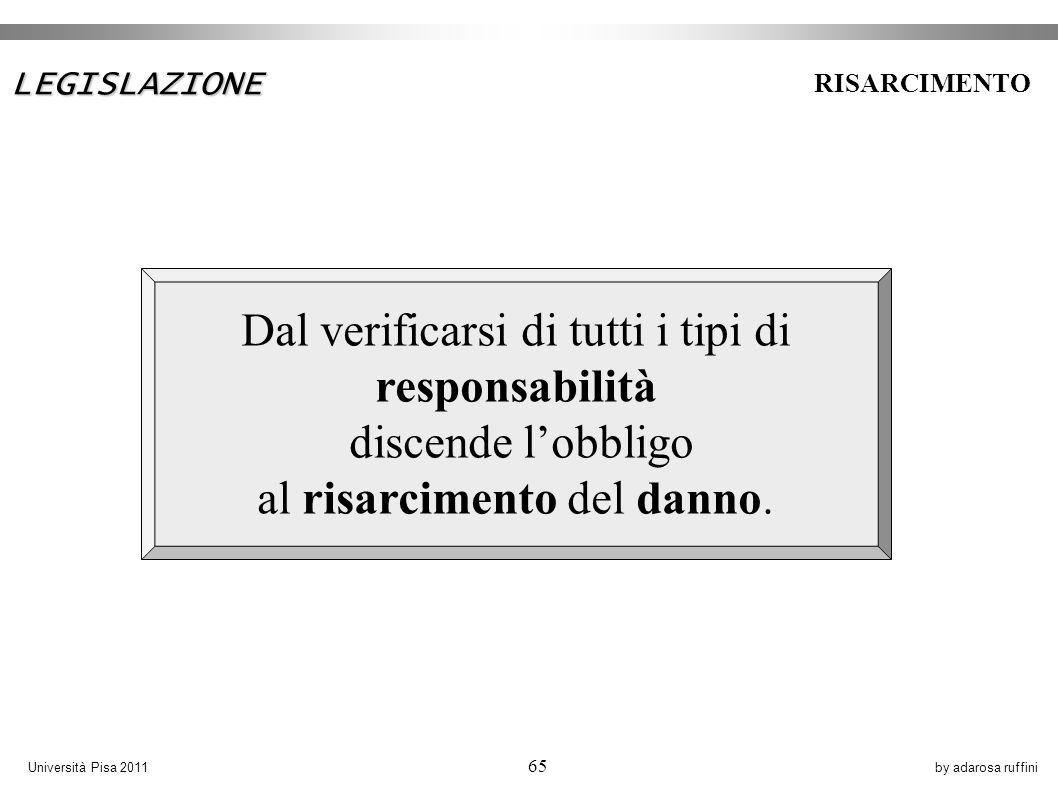 by adarosa ruffiniUniversità Pisa 2011 65 Dal verificarsi di tutti i tipi di responsabilità discende lobbligo al risarcimento del danno.