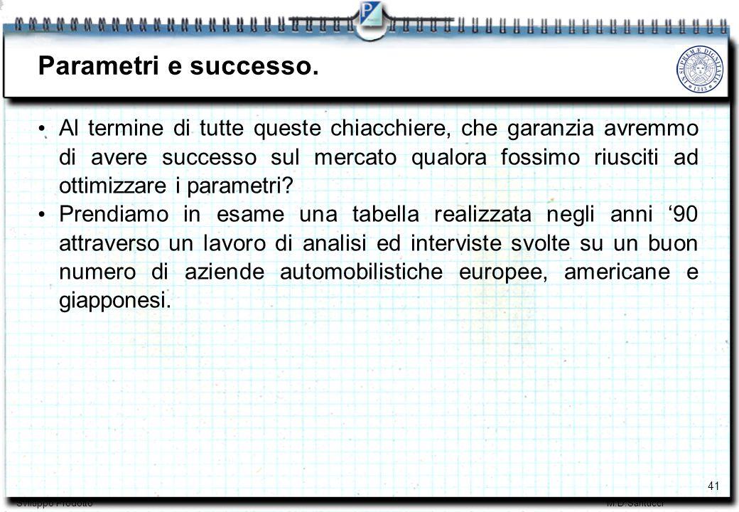41 Sviluppo ProdottoM.D.Santucci Parametri e successo.