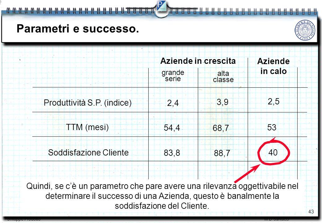 43 Sviluppo ProdottoM.D.Santucci Parametri e successo.