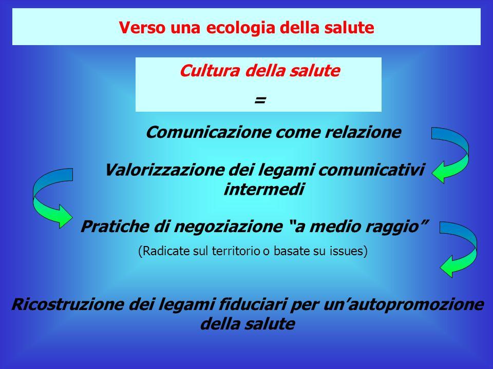 Verso una ecologia della salute Cultura della salute = Comunicazione come relazione Valorizzazione dei legami comunicativi intermedi Pratiche di negoziazione a medio raggio (Radicate sul territorio o basate su issues) Ricostruzione dei legami fiduciari per unautopromozione della salute