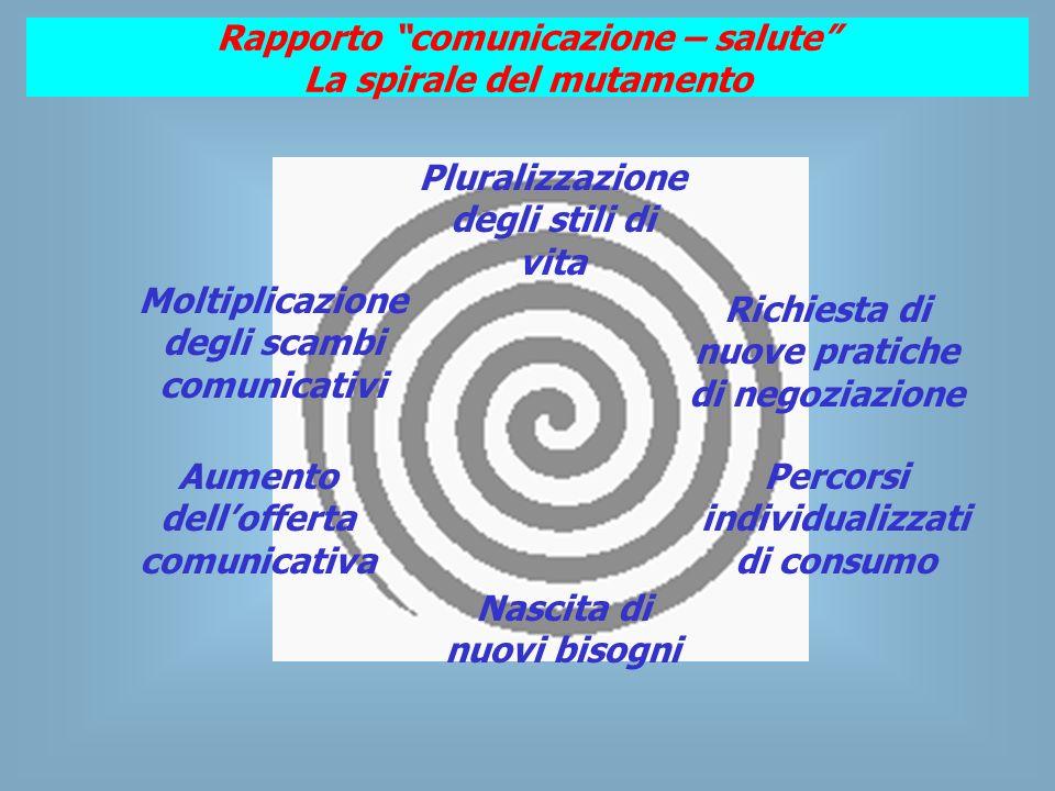 Rapporto comunicazione – salute La spirale del mutamento Aumento dellofferta comunicativa Percorsi individualizzati di consumo Pluralizzazione degli stili di vita Nascita di nuovi bisogni Richiesta di nuove pratiche di negoziazione Moltiplicazione degli scambi comunicativi