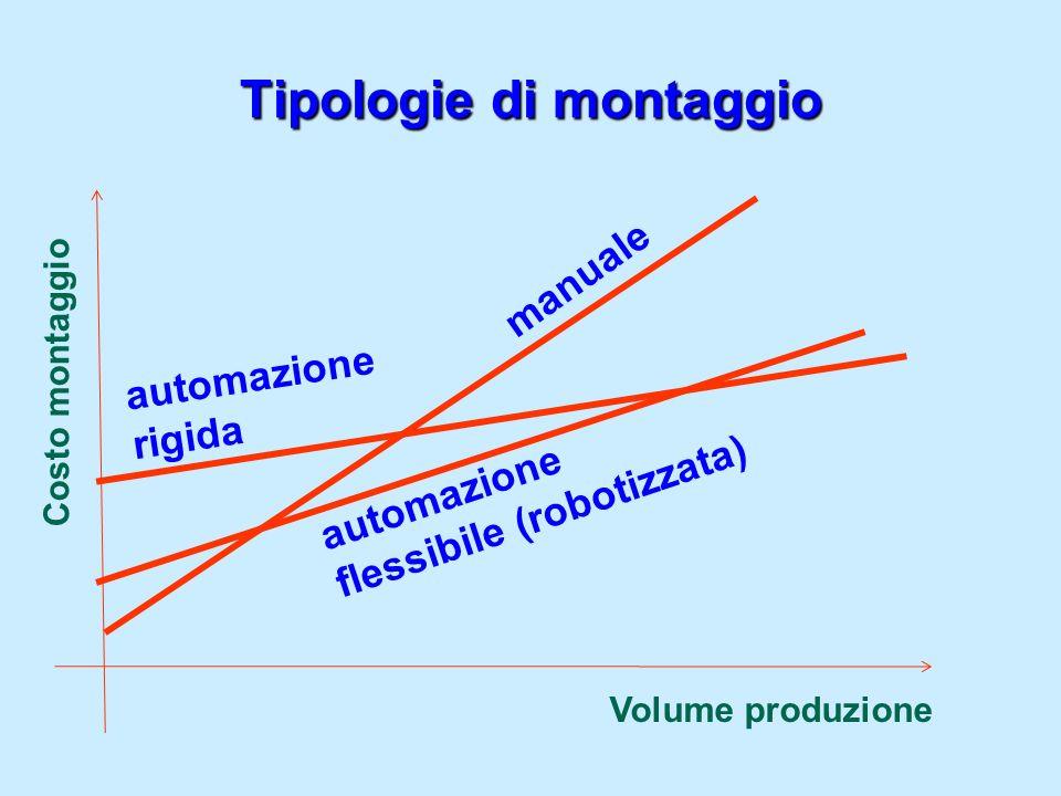 Esempio montaggio prodotto: interruttore tripolare Operazione 9: avvitare le viti 7 sullinvolucro superiore T e9 : 0,74 min Precedenze: 8