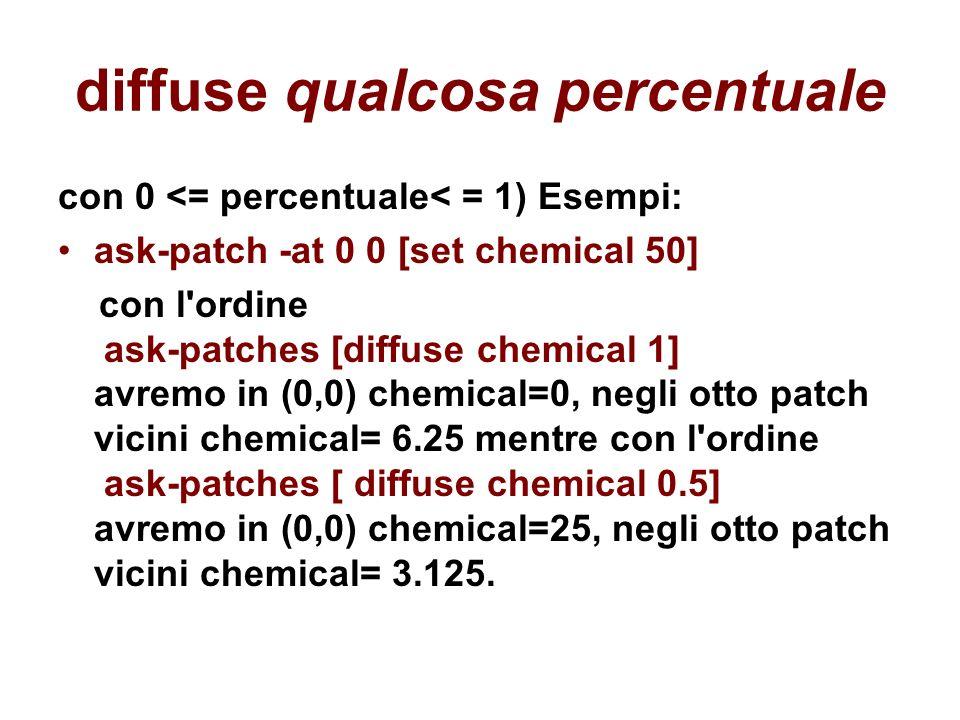 diffuse qualcosa percentuale con 0 <= percentuale< = 1) Esempi: ask-patch -at 0 0 [set chemical 50] con l'ordine ask-patches [diffuse chemical 1] avre