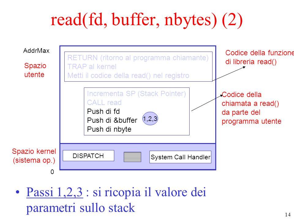 14 Spazio kernel (sistema op.) Spazio utente DISPATCH System Call Handler Codice della funzione di libreria read() Codice della chiamata a read() da parte del programma utente Incrementa SP (Stack Pointer) CALL read Push di fd Push di &buffer Push di nbyte RETURN (ritorno al programma chiamante) TRAP al kernel Metti il codice della read() nel registro 1,2,3 read(fd, buffer, nbytes) (2) Passi 1,2,3 : si ricopia il valore dei parametri sullo stack 0 AddrMax