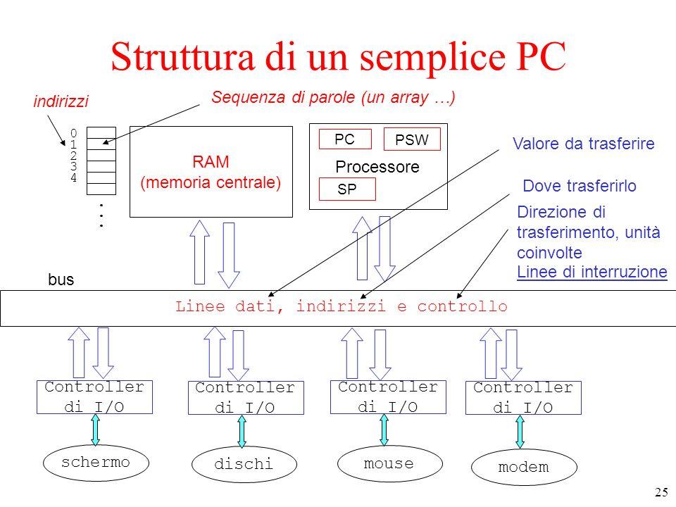 25 Struttura di un semplice PC RAM (memoria centrale) Processore bus Linee dati, indirizzi e controllo Controller di I/O Controller di I/O Controller di I/O Controller di I/O schermo dischi mouse modem......