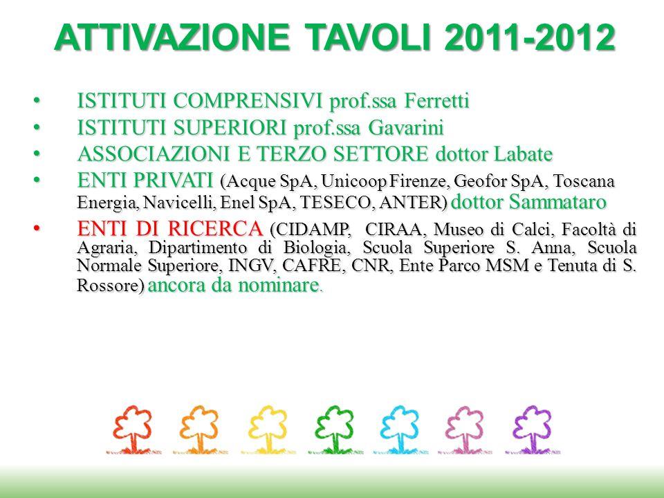 ISTITUTI COMPRENSIVI prof.ssa Ferretti ISTITUTI COMPRENSIVI prof.ssa Ferretti ISTITUTI SUPERIORI prof.ssa Gavarini ISTITUTI SUPERIORI prof.ssa Gavarin