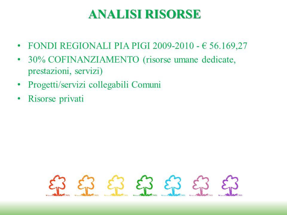 FONDI REGIONALI PIA PIGI 2009-2010 - 56.169,27 30% COFINANZIAMENTO (risorse umane dedicate, prestazioni, servizi) Progetti/servizi collegabili Comuni