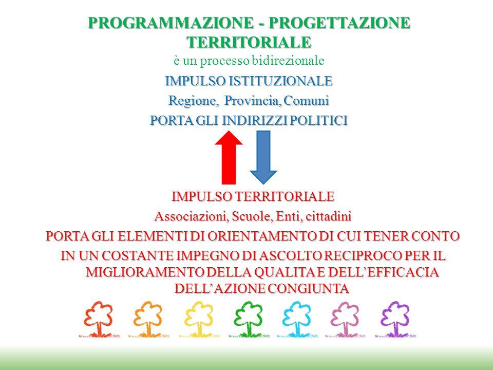PROGRAMMAZIONE - PROGETTAZIONE TERRITORIALE PROGRAMMAZIONE - PROGETTAZIONE TERRITORIALE è un processo bidirezionale IMPULSO ISTITUZIONALE Regione, Pro
