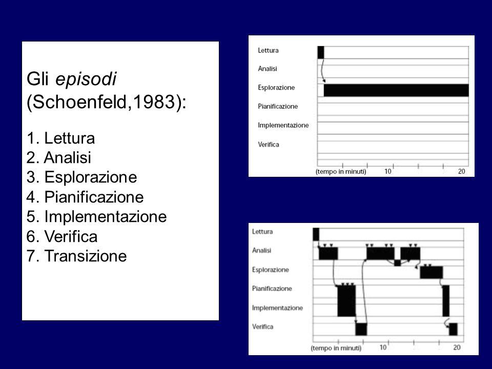 Gli episodi (Schoenfeld,1983): 1. Lettura 2. Analisi 3. Esplorazione 4. Pianificazione 5. Implementazione 6. Verifica 7. Transizione