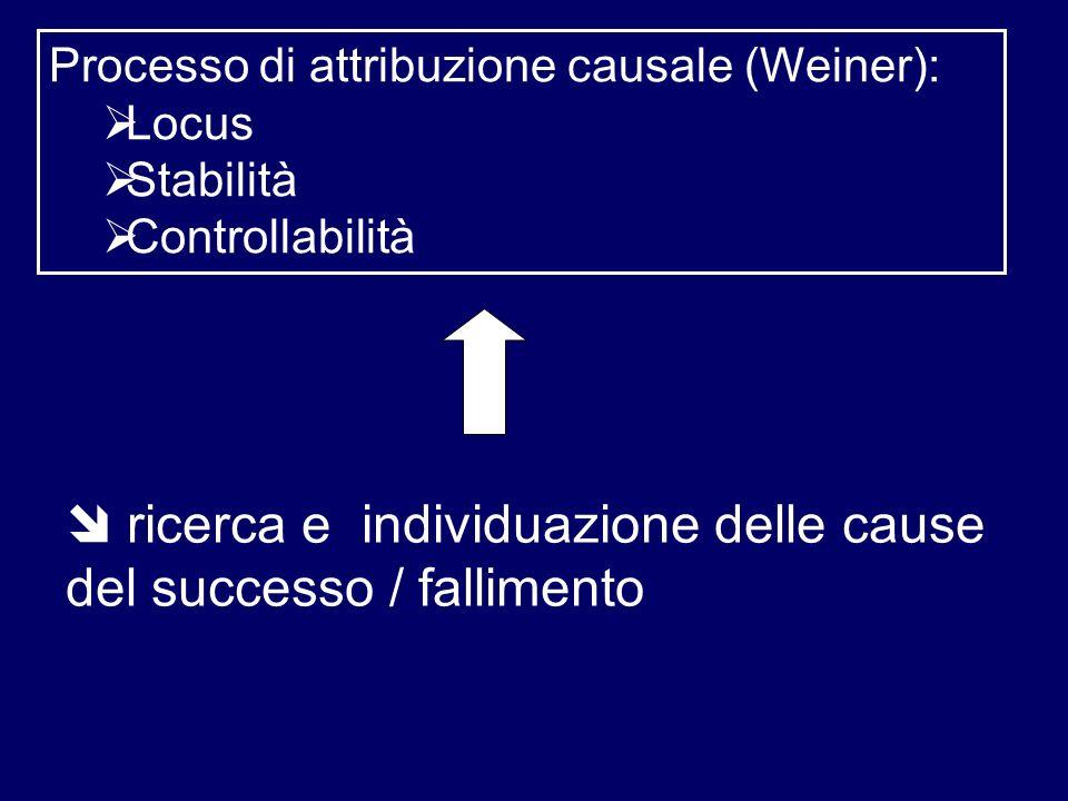 ricerca e individuazione delle cause del successo / fallimento Processo di attribuzione causale (Weiner): Locus Stabilità Controllabilità