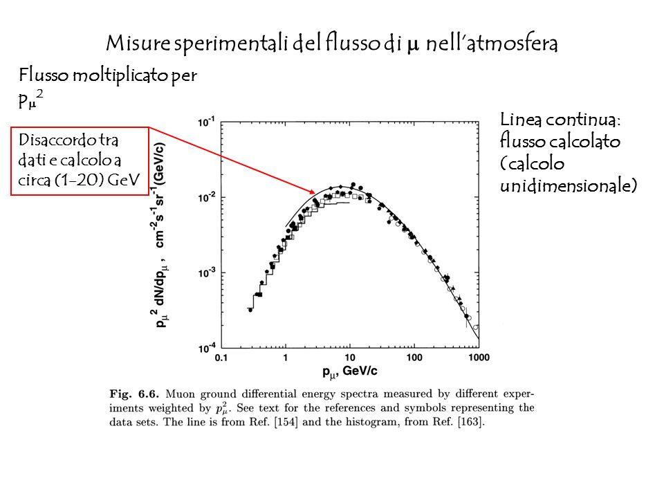 Misure sperimentali del flusso di nellatmosfera Flusso moltiplicato per p 2 Linea continua: flusso calcolato (calcolo unidimensionale) Disaccordo tra