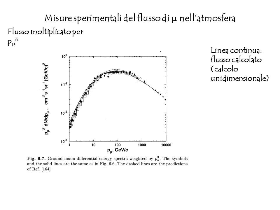 Misure sperimentali del flusso di nellatmosfera Flusso moltiplicato per p 3 Linea continua: flusso calcolato (calcolo unidimensionale)